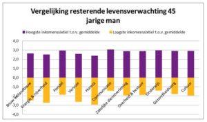 tabel-vergelijkende-levensverwachting-man-45